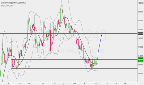 EURNOK: This Structure will be easy to Trade...!!!!