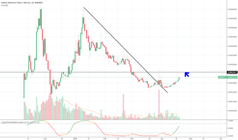 RDNBTC: $Rdn Possible Easy Target