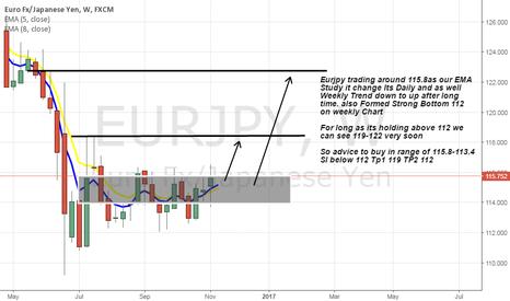 EURJPY: Eurjpy Weekly Trend change