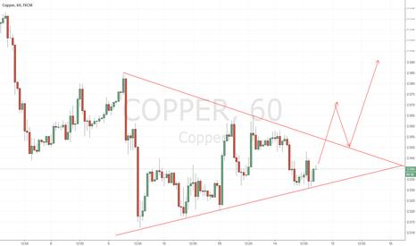 COPPER: COPPER triangle wait to break