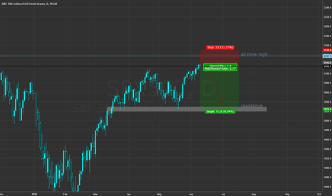 SPX500: [D] - S&P 500 short - possible rejection from all time high