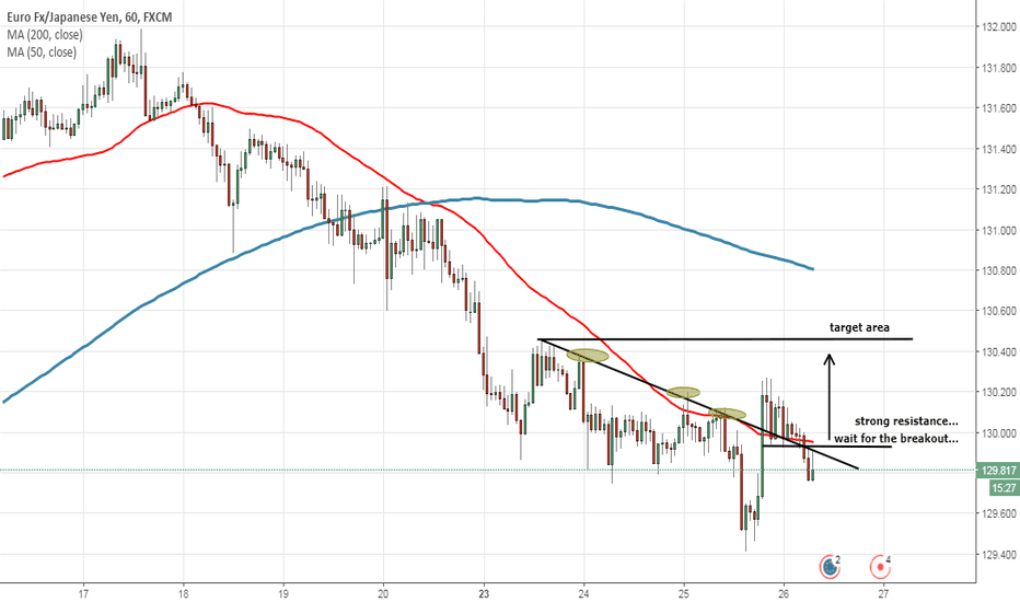 EURJPY: wait for the breakout..