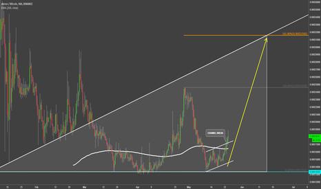 ARNBTC: Aeron Feeling Strong Against the Bitcoin