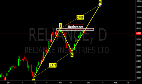 RELIANCE: Reliance, Facing tough resistance at B zone of ABCD.