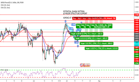 GBPUSD: POTENTIAL ADVANCED PATTERN FORMATION ON DAILY AND 4H