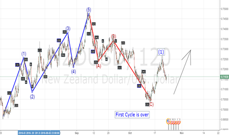 NZDUSD: Elliot Wave analysis on NZDUSD 19/11/2016
