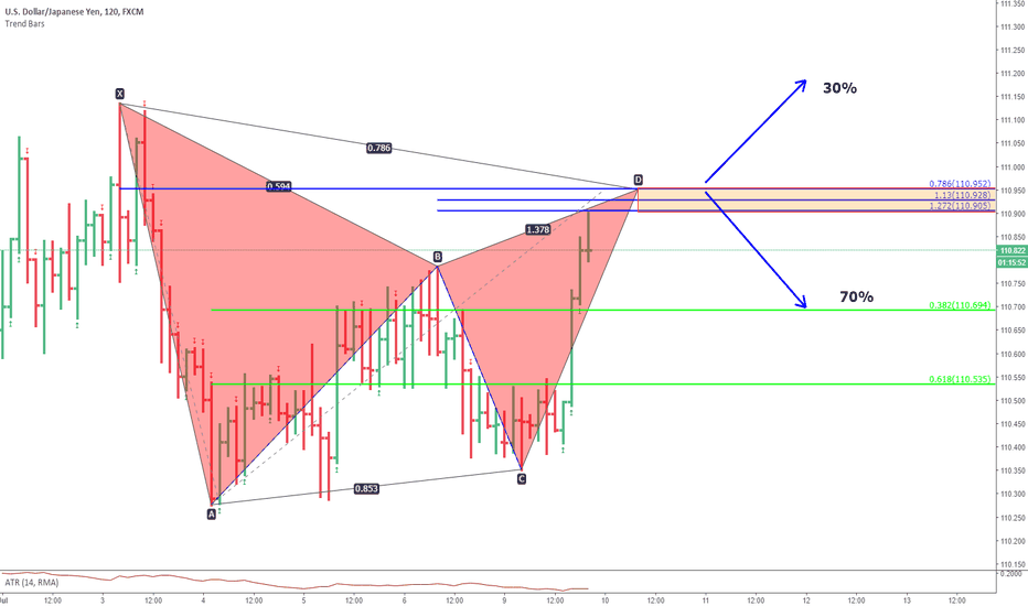 USDJPY: usdjpy. gartley pattern