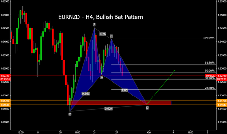 EURNZD: EURNZD - H4, Bullish Bat Pattern