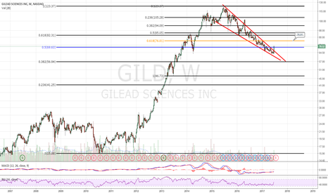 GILD: Wedge breakout over .50 fib. Headed to $76 near term.
