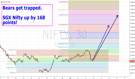 NIFTY: 5 Apr - Bears get trapped!