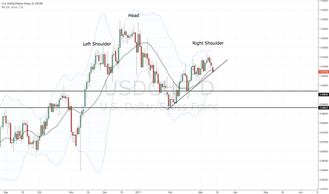 USDCHF: Head and shoulders and local trendline - USD short vs. FED