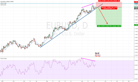 EURUSD: EURUSD finally going lower?