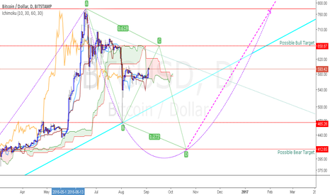 BTCUSD: ABCD Pattern Possible Targets?