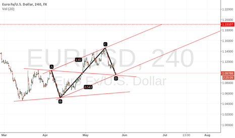 EURUSD: EURUSD Target 1.19