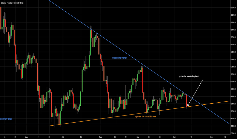 BTCUSD: Bitcoin at a critical level, expect a violent response and soon.