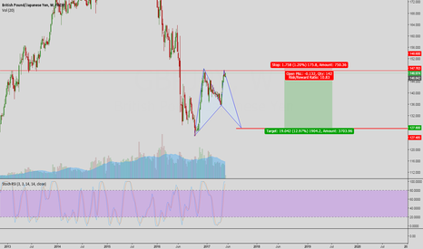 GBPJPY: GBP JPY SELL SETUP