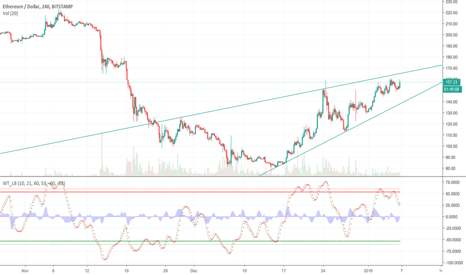 ETHUSD: Ascending wedge on ethusd (a reversal formation)