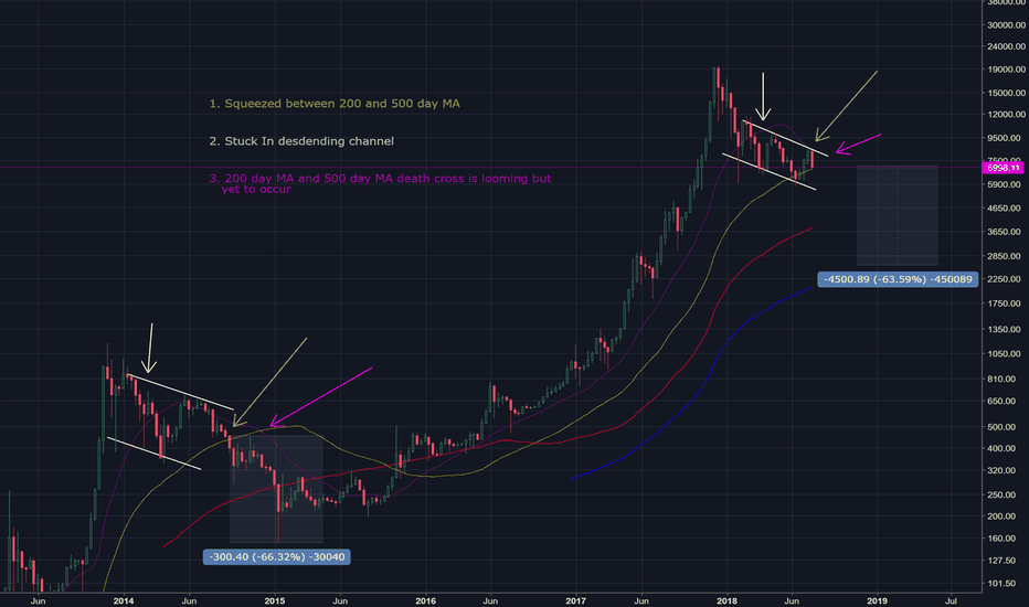 BTCUSD: Bitcoin Coiling, Breakout/Breakdown Imminent