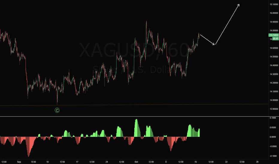 XAGUSD: XAGUSD Long Trade Setup