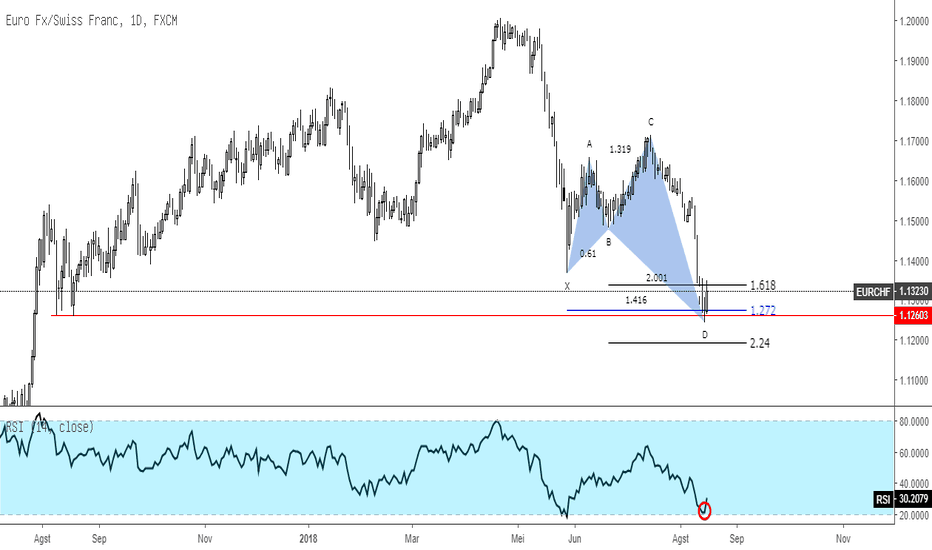 EURCHF: EURCHF Shark Pattern Pada Support Level