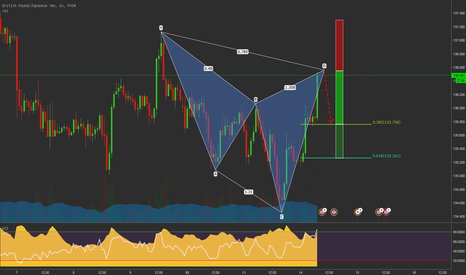 GBPJPY: GBPJPY Bearish Cypher almost at market