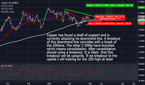 XCUUSD: Copper: Price could move up from here