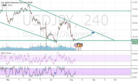 USDJPY: good long chance?