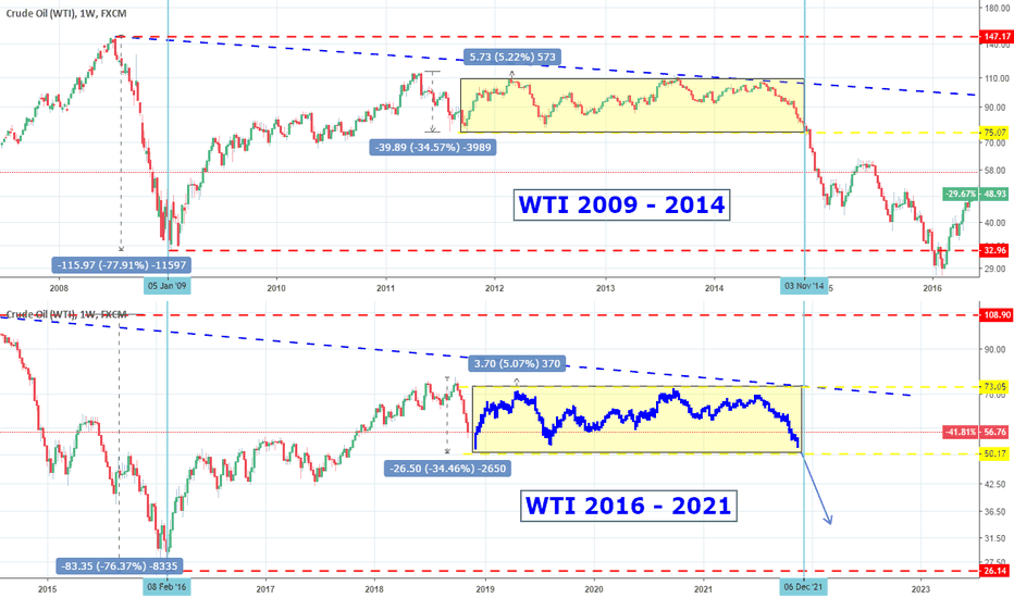 USOIL: Oil: Sideways for the next 3 years?