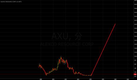 AXU: AXU Soaring to 30 上昇か