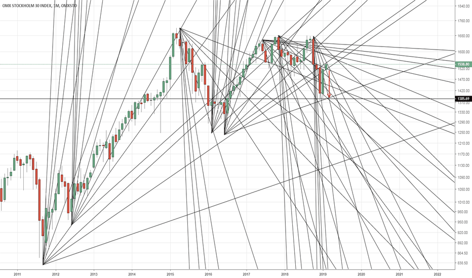 OMXS30: OMXS30: Monthly - Gann Resistance Lines