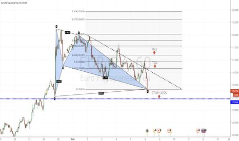 EURJPY: Buying opportunity, Bat Pattern