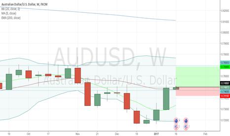 AUDUSD: AUDUSD - Buy Opportunity