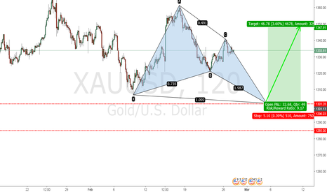 XAUUSD: XAU/USD CHYPER PATTERN