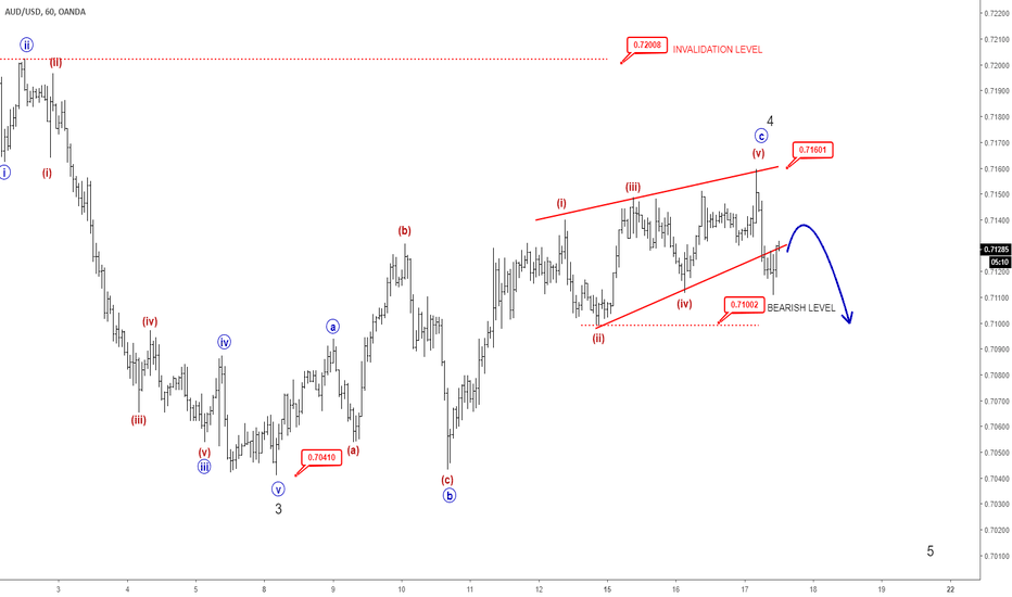 AUDUSD: EW ANALYSIS: Aussie Still Looks Bearish