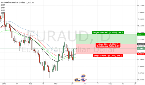 EURAUD: EURAUD Possible trade