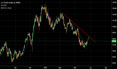 DXY: Alta no dólar precionando o USDBRL