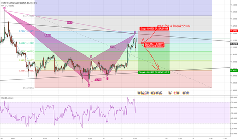 EURCAD: Potential Short Opportunity