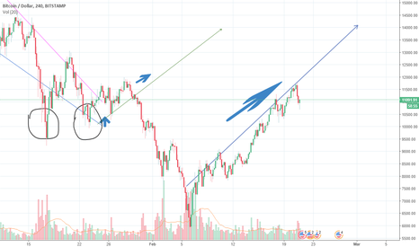 BTCUSD: maybe End of February meet about 14k