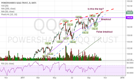 QQQ: Is this the top?