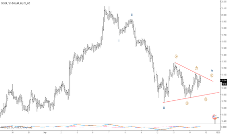 XAGUSD: Silver is playing within triangle