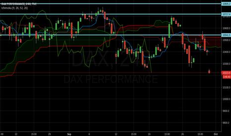 DAX: Bearish trend confirmed in 4h timeframe in #ichimoku