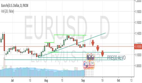 EURUSD:  EURUSD falling to 1.10682