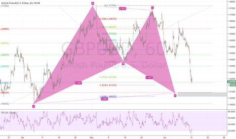 GBPUSD: Bullish bat pattern 1h