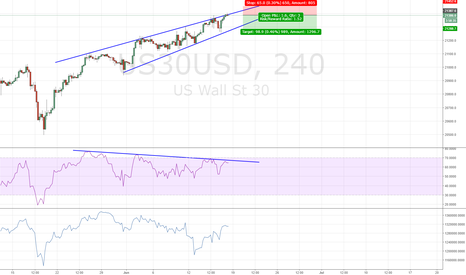 US30USD: DOW SHORT EDUCATIONAL