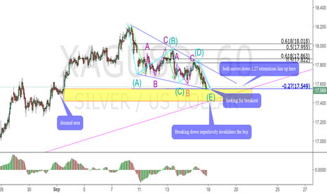 XAGUSD: Looking to buy Silver
