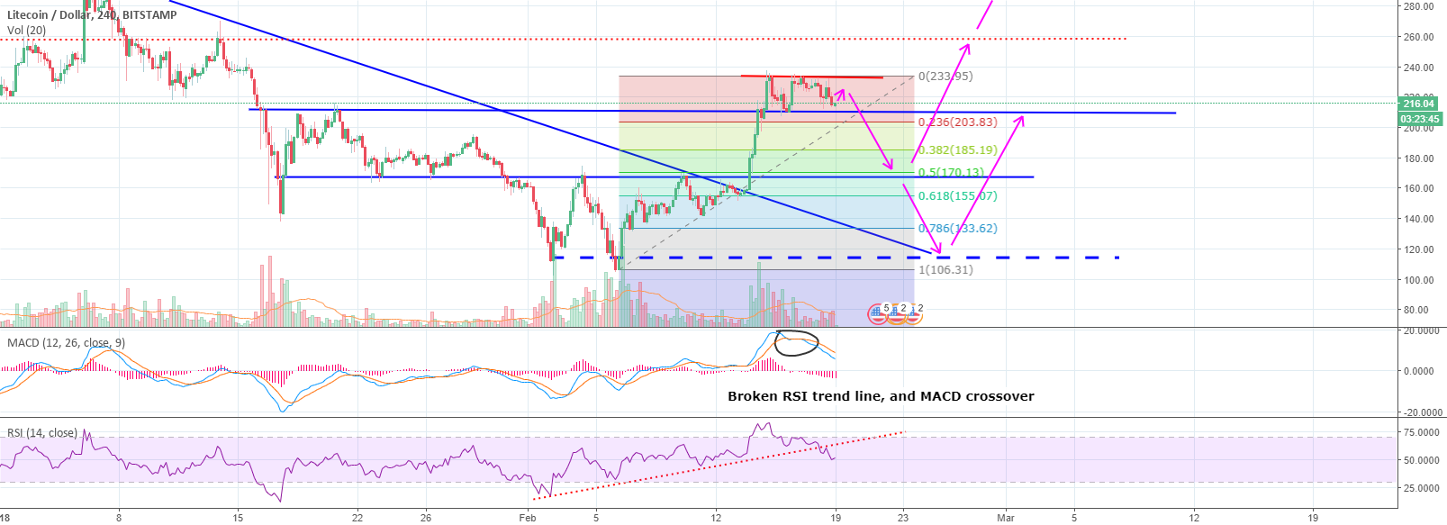 LTC/USD After a fork, looking bearish