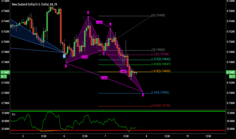 NZDUSD: NZDUSD - Very nice looking Crab pattern
