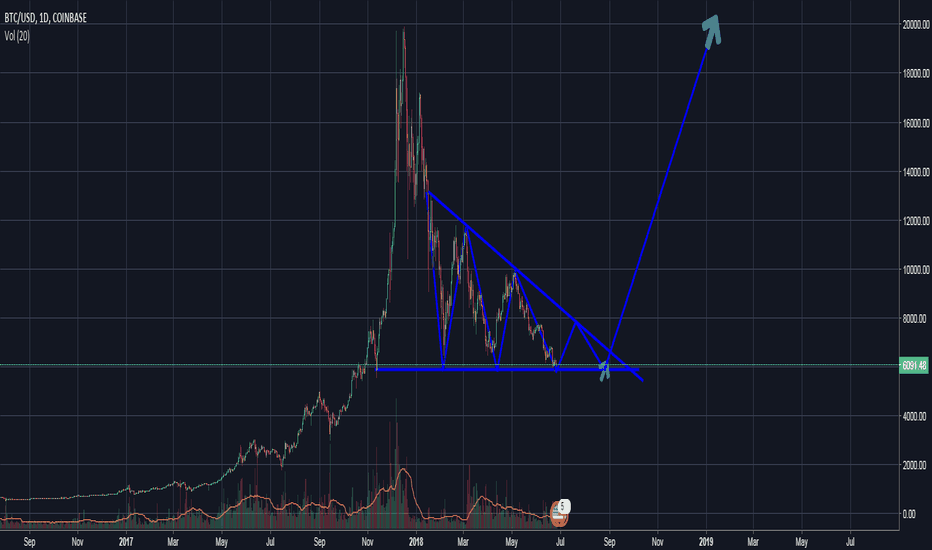 BTCUSD: Bounce to 7700, Back to 5900, Then moontime baby!