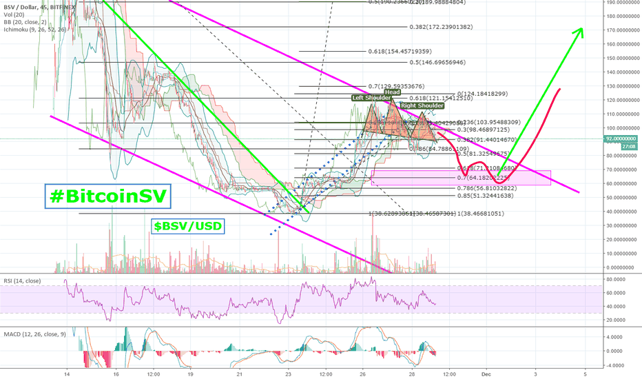 BSVUSD: An obvious #HeadAndShoulders has formed on #BitcoinSV | $BSV/usd
