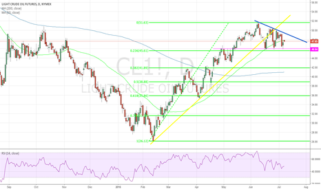 CL1!: short oil